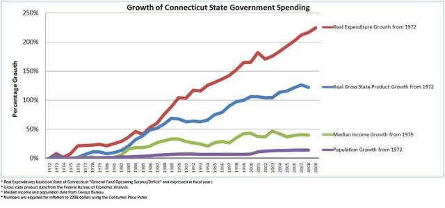 Ct spending