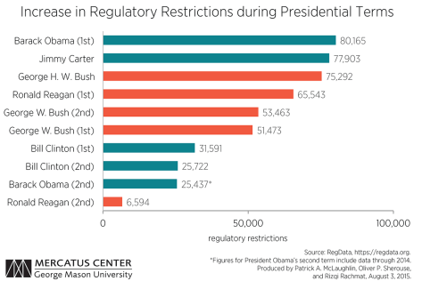 chart-2-McLaughlin-Increase-Regulatory-Restrictions