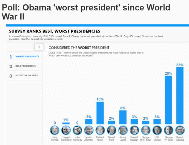 Q Poll Worst Prez