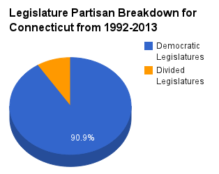 Connecticut_legislature_pie_chart_1992-2013 (1)