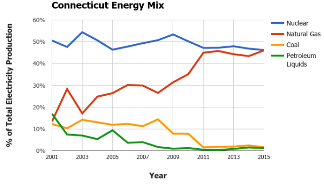 ct energy sources